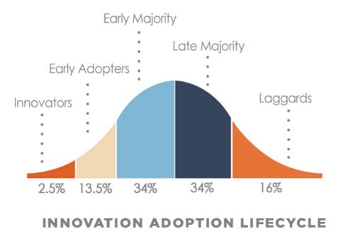 Technology Innovation Adoption - A Quiet Revolution