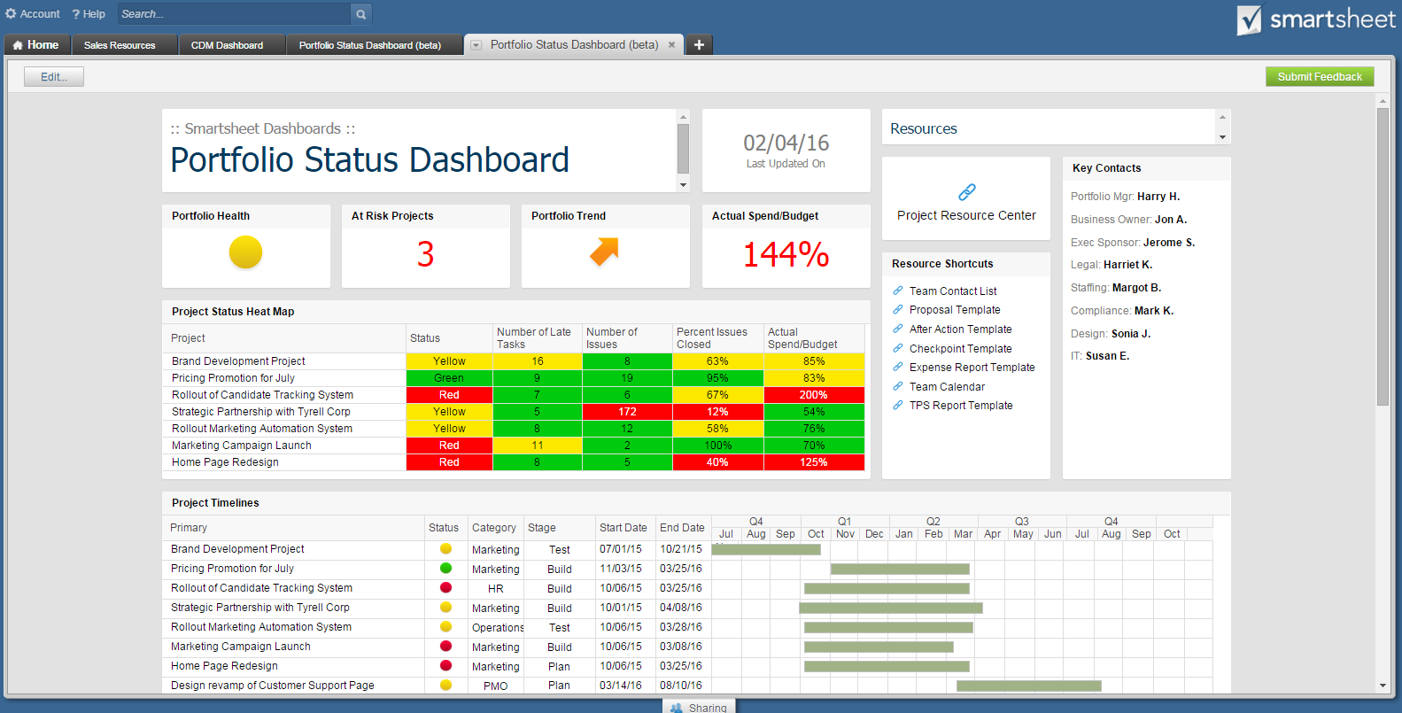 Smartsheet Dashboards