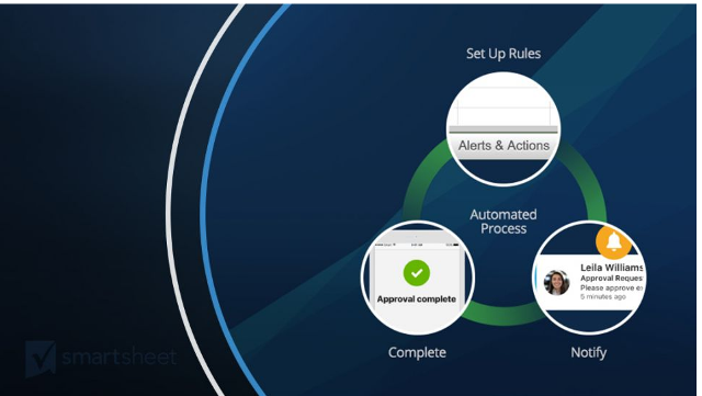 Smartsheet Automated Actions, Notification Centre and Mob App Enhancements